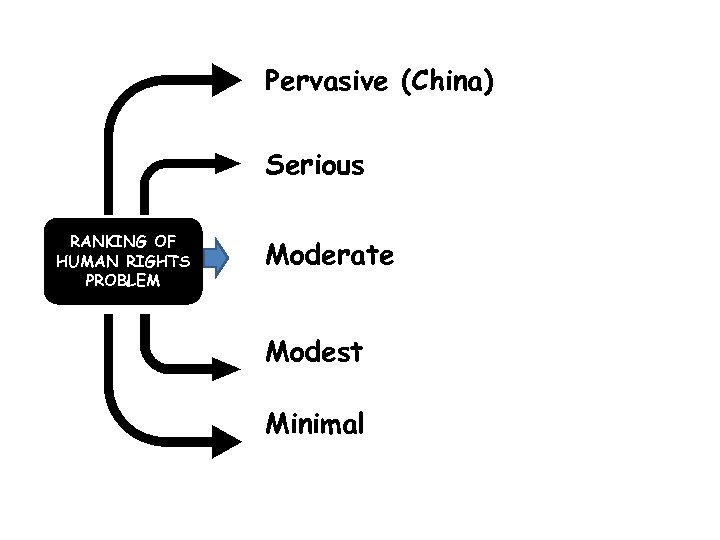 Pervasive (China) Serious RANKING OF HUMAN RIGHTS PROBLEM Moderate Modest Minimal