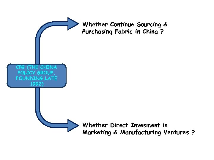 Whether Continue Sourcing & Purchasing Fabric in China ? CPG (THE CHINA POLICY GROUP,