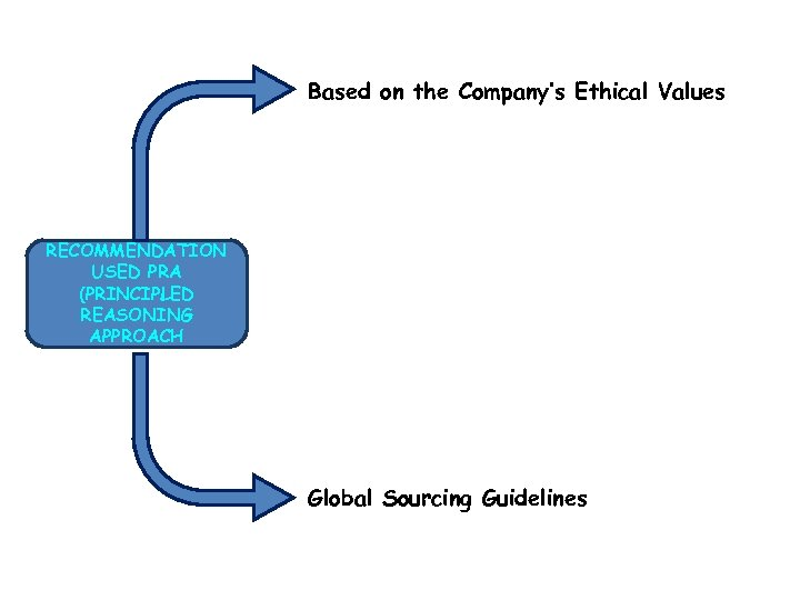 Based on the Company's Ethical Values RECOMMENDATION USED PRA (PRINCIPLED REASONING APPROACH Global Sourcing
