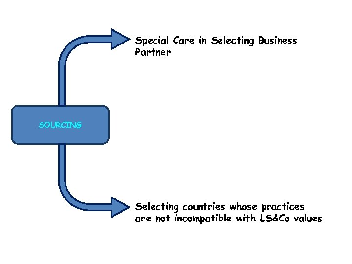 Special Care in Selecting Business Partner SOURCING Selecting countries whose practices are not incompatible