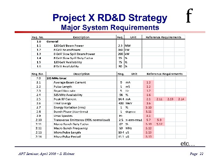 Project X RD&D Strategy Major System Requirements f etc… APT Seminar, April 2008 –