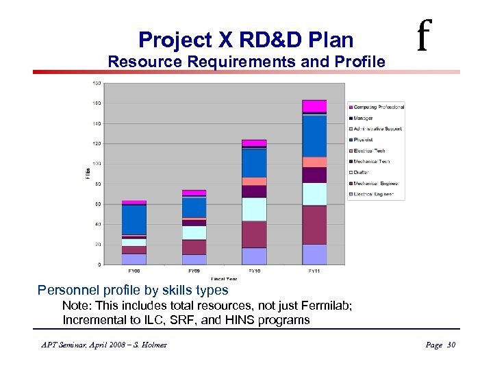 Project X RD&D Plan Resource Requirements and Profile f Personnel profile by skills types