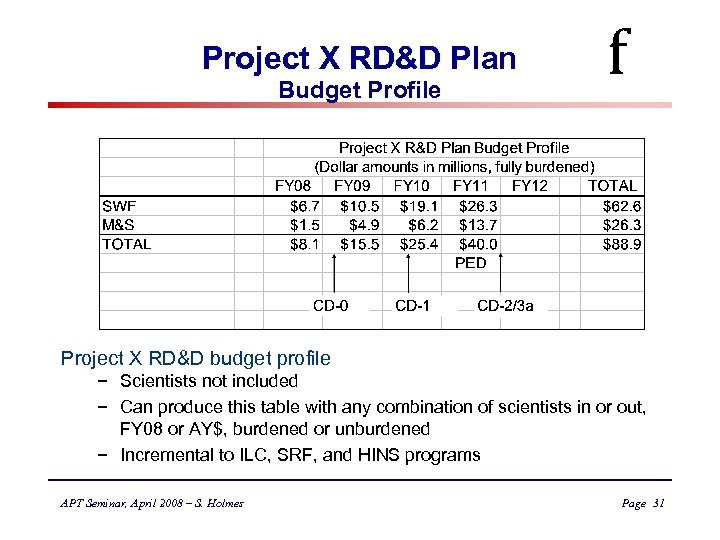 Project X RD&D Plan Budget Profile f Project X RD&D budget profile − Scientists