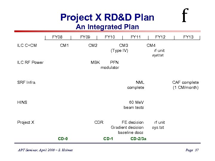 f Project X RD&D Plan An Integrated Plan FY 08 FY 09 FY 10