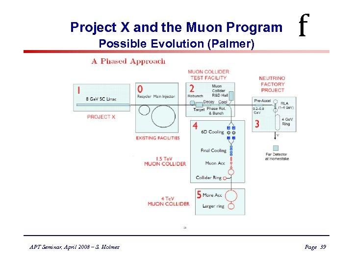 Project X and the Muon Program Possible Evolution (Palmer) APT Seminar, April 2008 –