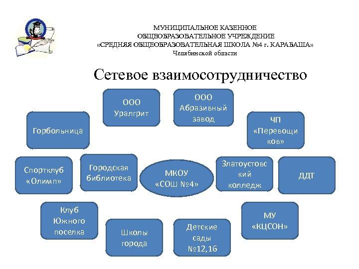 МУНИЦИПАЛЬНОЕ КАЗЕННОЕ ОБЩЕОБРАЗОВАТЕЛЬНОЕ УЧРЕЖДЕНИЕ «СРЕДНЯЯ ОБЩЕОБРАЗОВАТЕЛЬНАЯ ШКОЛА № 4 г. КАРАБАША» Челябинской области Сетевое