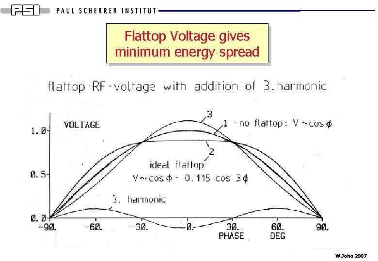 Flattop Voltage gives minimum energy spread W. Joho 2007
