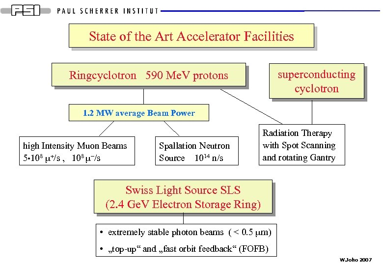 State of the Art Accelerator Facilities superconducting cyclotron Ringcyclotron 590 Me. V protons 1.