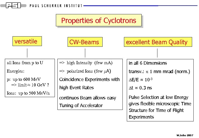 Properties of Cyclotrons versatile CW-Beams excellent Beam Quality all Ions from p to U