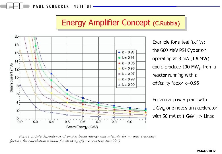 Energy Amplifier Concept (C. Rubbia) Example for a test facility: the 600 Me. V
