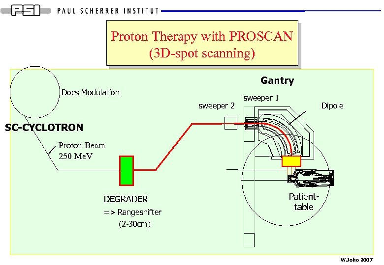 Proton Therapy with PROSCAN (3 D-spot scanning) Gantry Does Modulation sweeper 2 sweeper 1