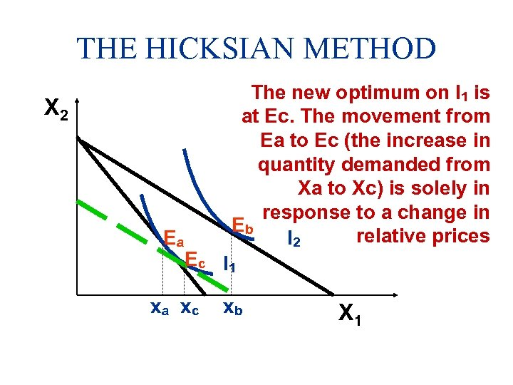 THE HICKSIAN METHOD X 2 Ea The new optimum on I 1 is at