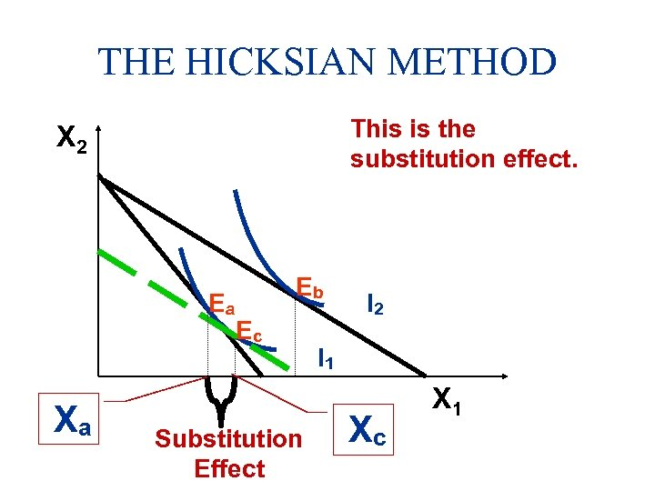 THE HICKSIAN METHOD This is the substitution effect. X 2 Ea Xa Eb Ec