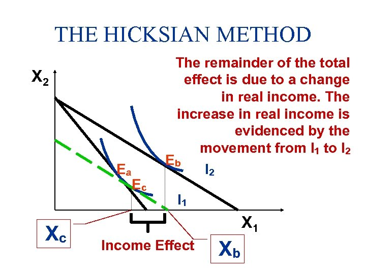 THE HICKSIAN METHOD X 2 Ea Xc Ec The remainder of the total effect