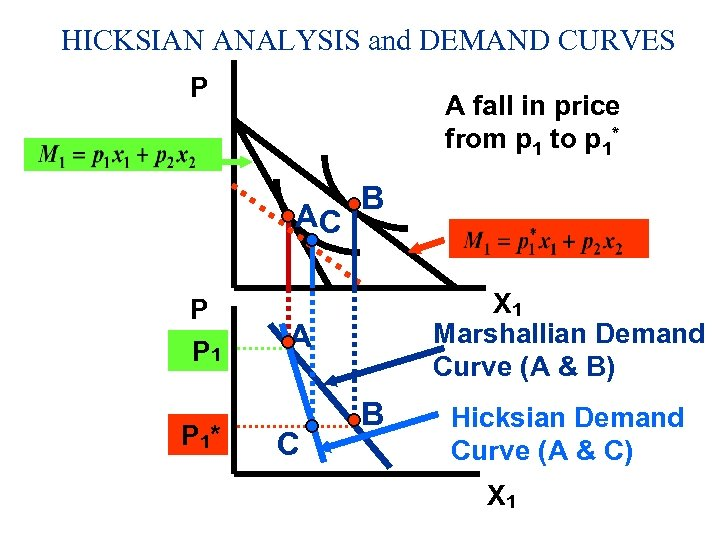 HICKSIAN ANALYSIS and DEMAND CURVES P A fall in price from p 1 to