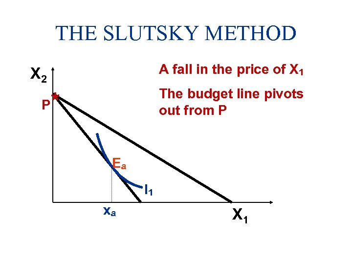 THE SLUTSKY METHOD A fall in the price of X 1 X 2 P