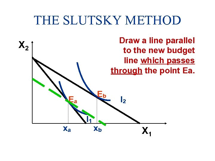 THE SLUTSKY METHOD Draw a line parallel to the new budget line which passes