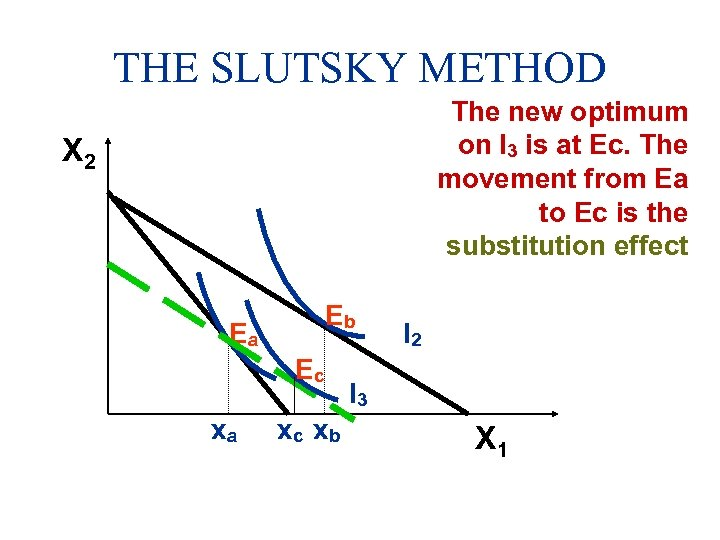 THE SLUTSKY METHOD The new optimum on I 3 is at Ec. The movement