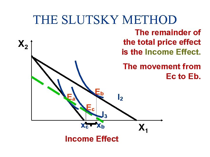 THE SLUTSKY METHOD The remainder of the total price effect is the Income Effect.