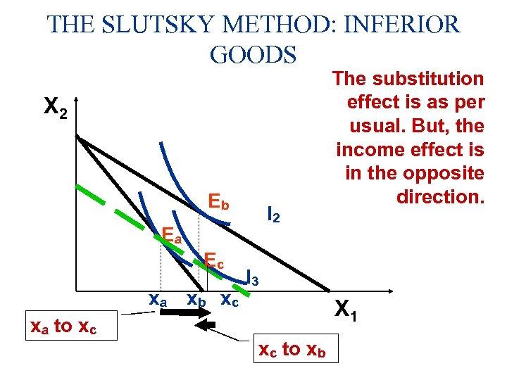 THE SLUTSKY METHOD: INFERIOR GOODS X 2 Eb I 2 Ea Ec xa xb
