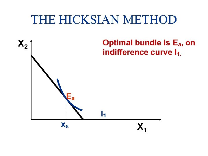 THE HICKSIAN METHOD Optimal bundle is Ea, on indifference curve I 1. X 2