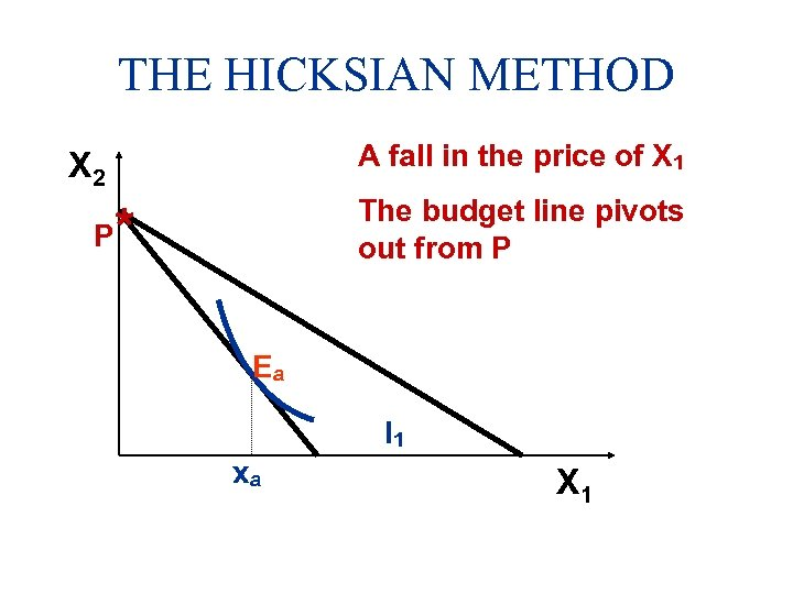THE HICKSIAN METHOD A fall in the price of X 1 X 2 P