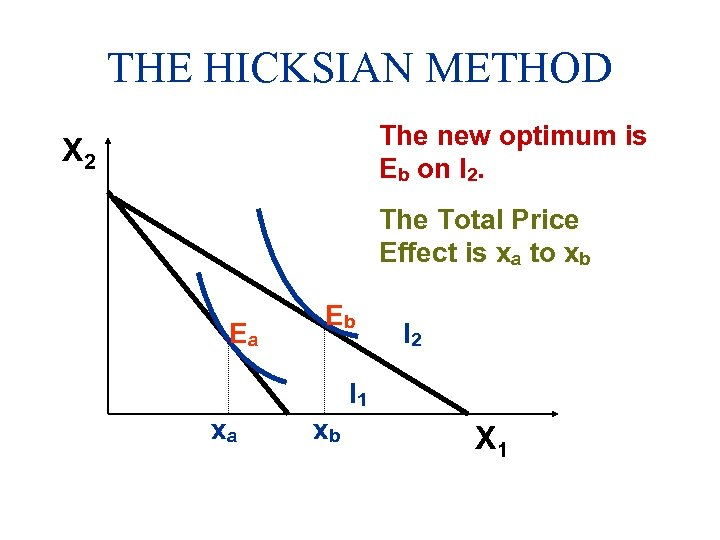 THE HICKSIAN METHOD The new optimum is Eb on I 2. X 2 The