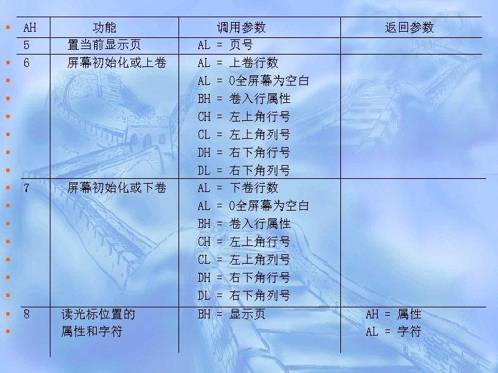§ § § § § AH 5 6 功能 置当前显示页 屏幕初始化或上卷 7 屏幕初始化或下卷 8