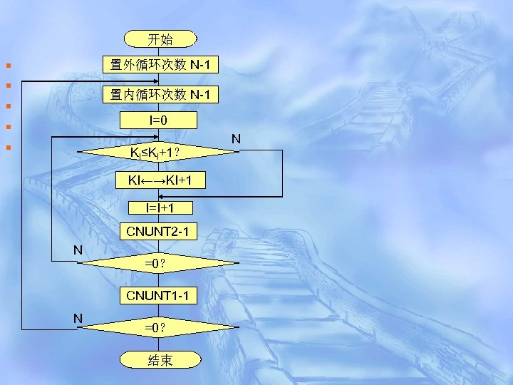 开始 § § § 置外循环次数 N-1 置内循环次数 N-1 I=0 KI≤KI+1? KI←→KI+1 I=I+1 CNUNT 2
