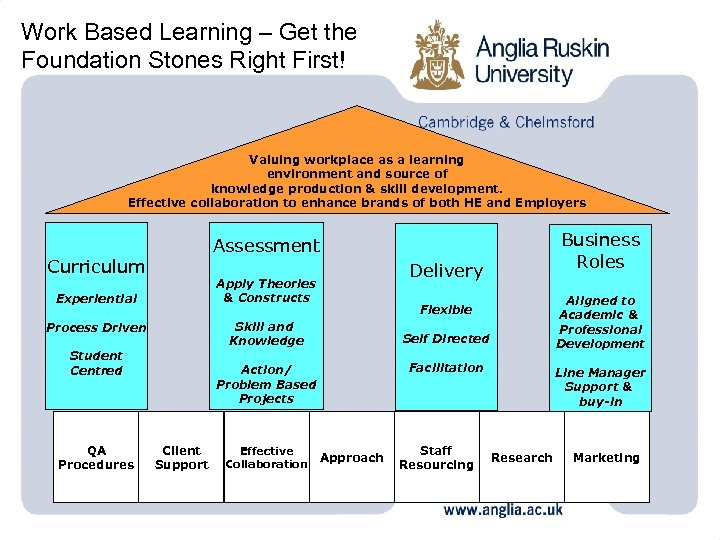 Work Based Learning – Get the Foundation Stones Right First! Valuing workplace as a