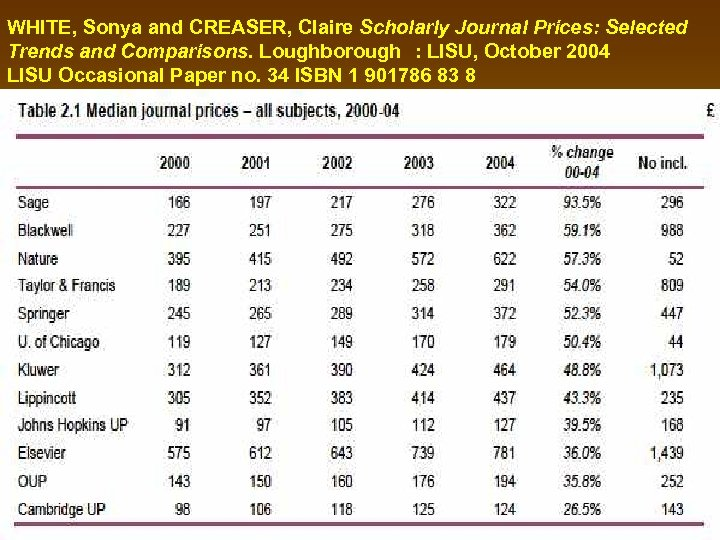 WHITE, Sonya and CREASER, Claire Scholarly Journal Prices: Selected Trends and Comparisons. Loughborough : LISU,