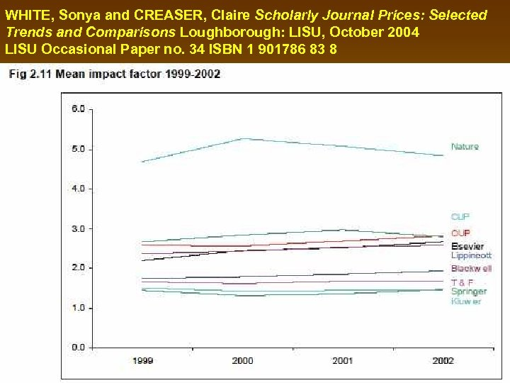 WHITE, Sonya and CREASER, Claire Scholarly Journal Prices: Selected Trends and Comparisons Loughborough: LISU,