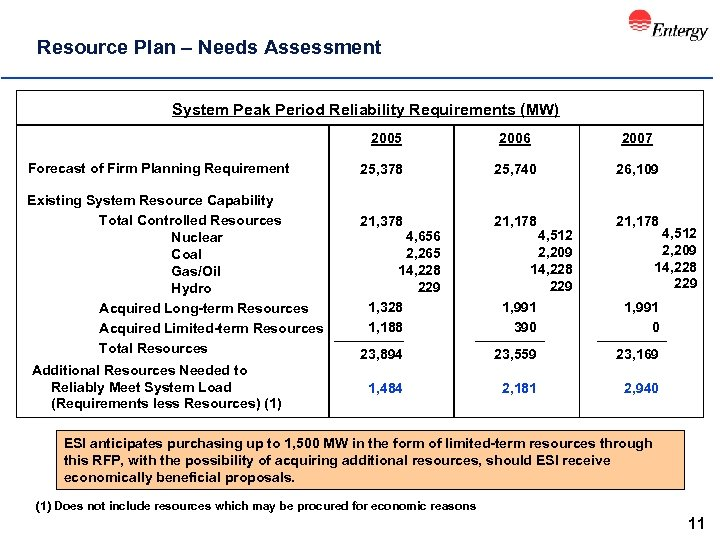 Resource Plan – Needs Assessment System Peak Period Reliability Requirements (MW) 2005 Forecast of