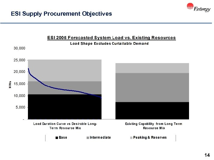 ESI Supply Procurement Objectives 14