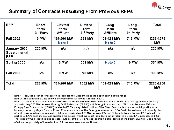 Summary of Contracts Resulting From Previous RFP Shortterm rd Party 3 Limitedterm Affiliate Limitedterm