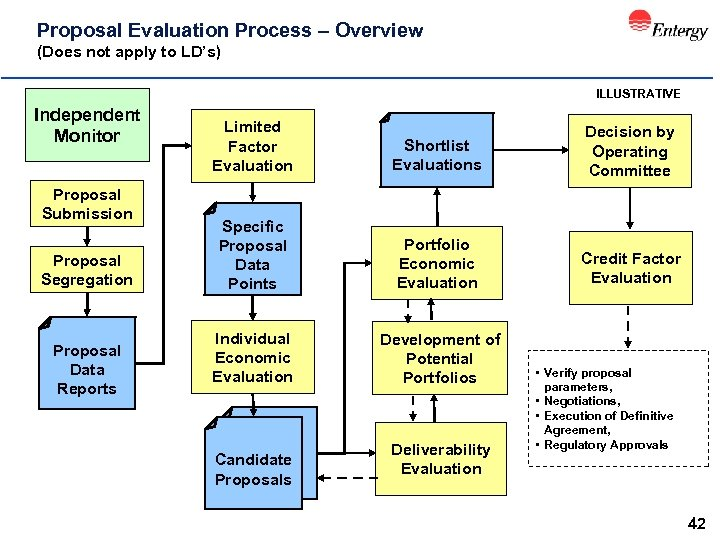 Proposal Evaluation Process – Overview (Does not apply to LD's) ILLUSTRATIVE Independent Monitor Proposal
