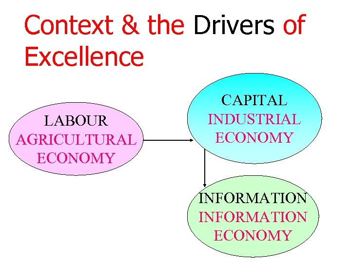 Context & the Drivers of Excellence LABOUR AGRICULTURAL ECONOMY CAPITAL INDUSTRIAL ECONOMY INFORMATION ECONOMY
