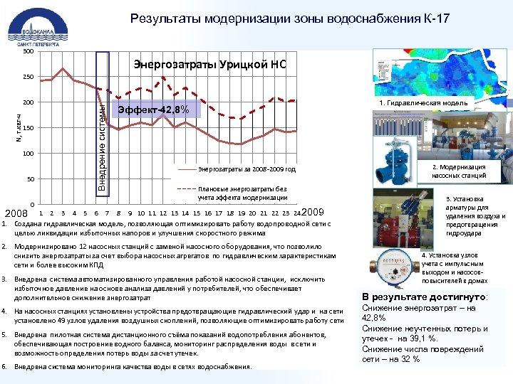 Результаты модернизации зоны водоснабжения К-17 300 Энергозатраты Урицкой НС 250 Внедрение системы N, т.