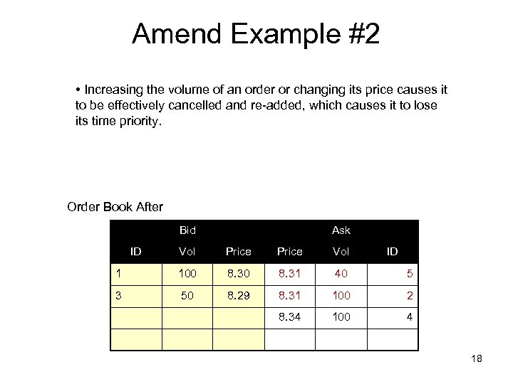 Amend Example #2 • Increasing the volume of an order or changing its price