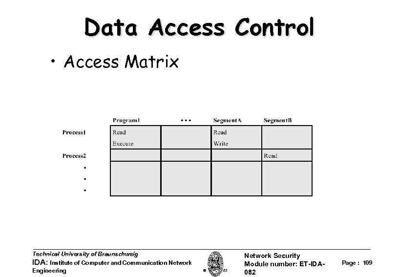 Data Access Control • Access Matrix Technical University of Braunschweig IDA: Institute of Computer