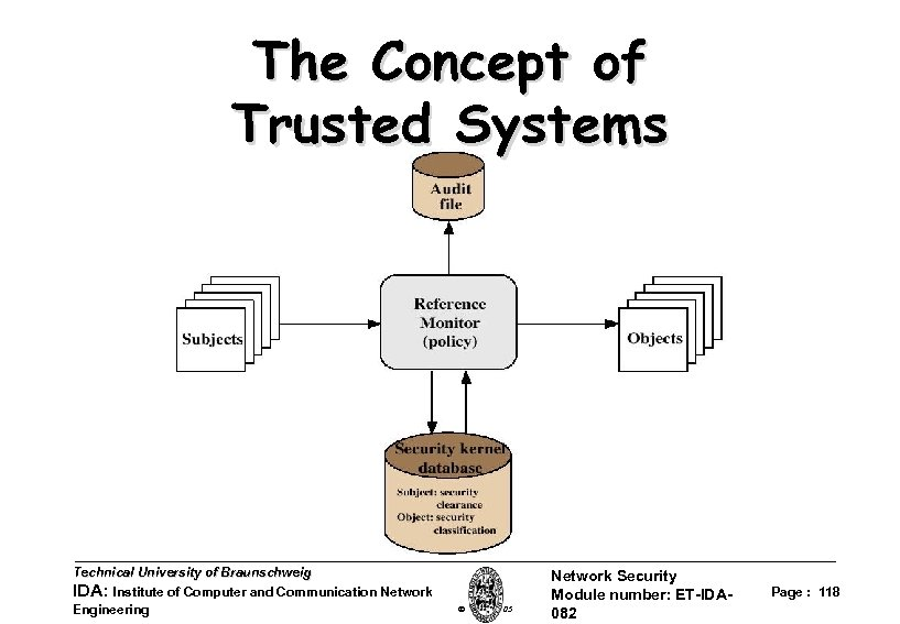 The Concept of Trusted Systems Technical University of Braunschweig IDA: Institute of Computer and