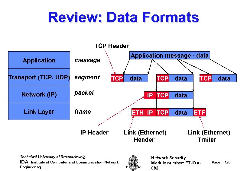 Review: Data Formats TCP Header Application message - data message Transport (TCP, UDP) segment
