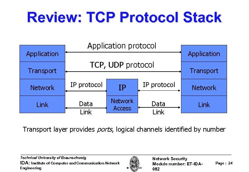 Review: TCP Protocol Stack Application Transport Application protocol TCP, UDP protocol Application Transport Network