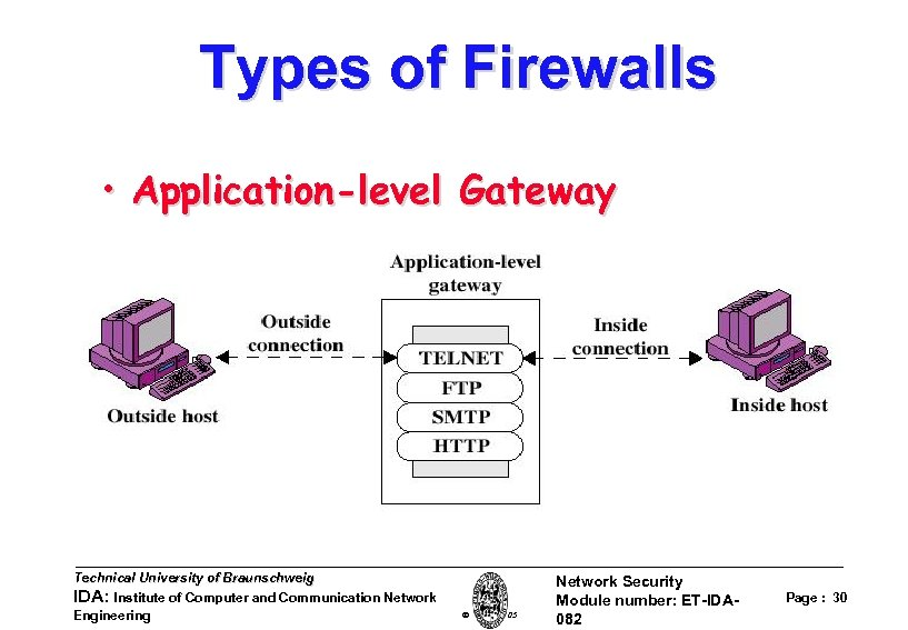 Types of Firewalls • Application-level Gateway Technical University of Braunschweig IDA: Institute of Computer