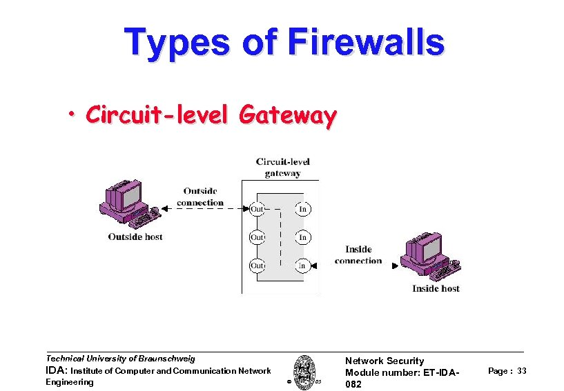 Types of Firewalls • Circuit-level Gateway Technical University of Braunschweig IDA: Institute of Computer