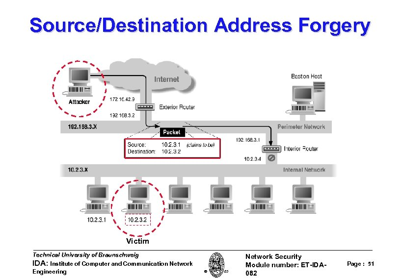 Source/Destination Address Forgery Victim Technical University of Braunschweig IDA: Institute of Computer and Communication