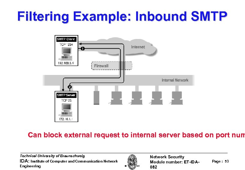 Filtering Example: Inbound SMTP Can block external request to internal server based on port