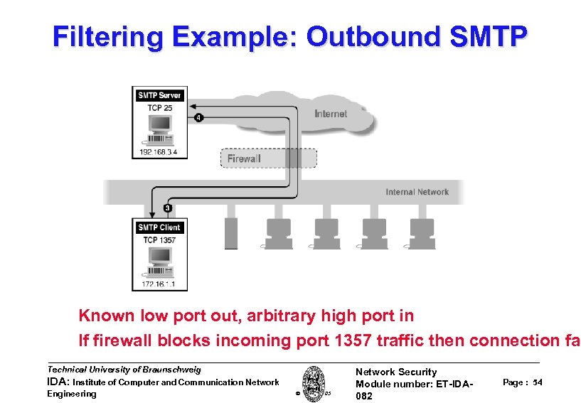 Filtering Example: Outbound SMTP Known low port out, arbitrary high port in If firewall