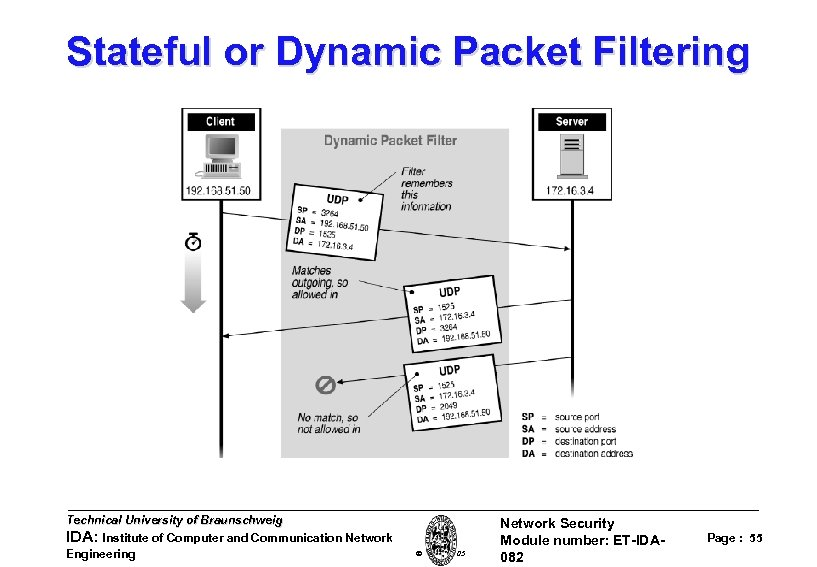 Stateful or Dynamic Packet Filtering Technical University of Braunschweig IDA: Institute of Computer and