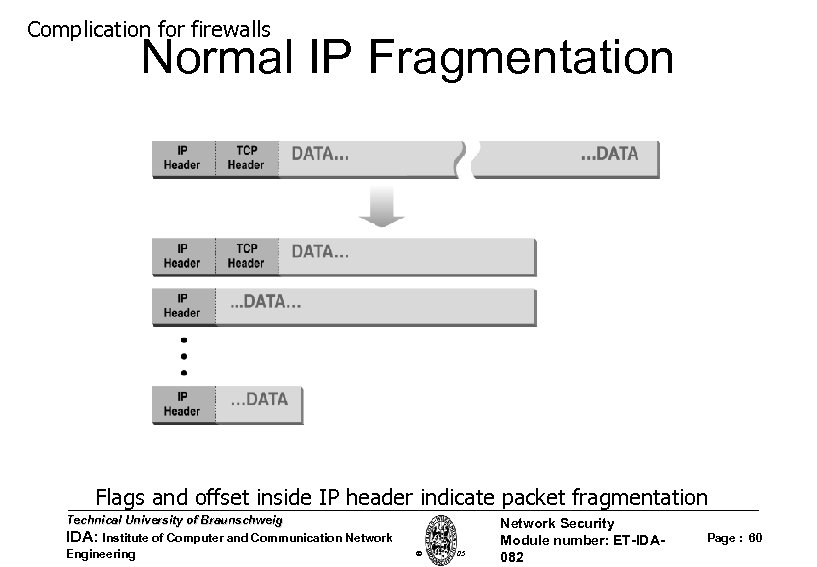 Complication for firewalls Normal IP Fragmentation Flags and offset inside IP header indicate packet